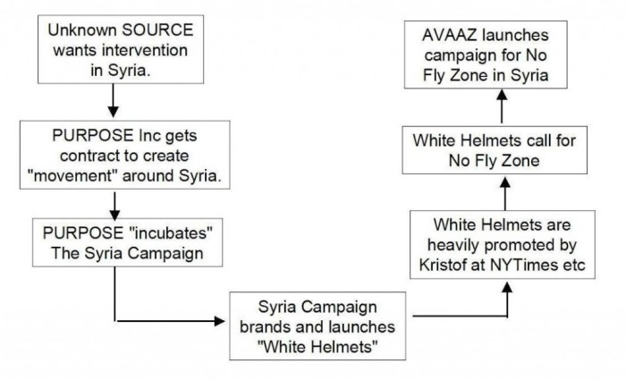 This illustration from Rick Sterling's article demonstrates clearly the role of White Helmets in justifying the No Fly Zone